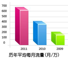 历年平均每月流量(月/万)