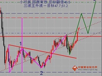 金银家:银价有补涨要求 回撤后继续低多