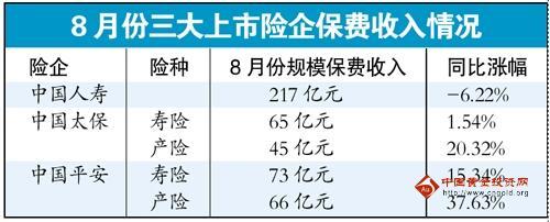 三巨头8月寿险收入增幅提高