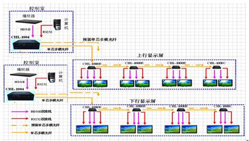 地铁信息发布系统图片