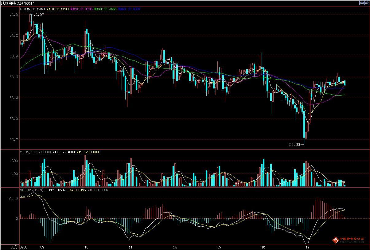 国际白银走势图(2012.02.17小时图)
