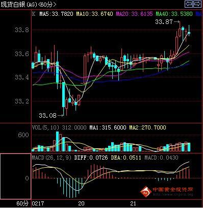 国际白银走势图(2012.02.21小时图)