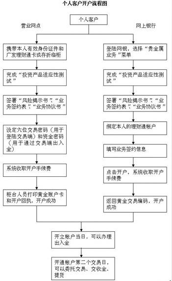 贵金属开户流程-2019中国(上海)国际贵金属年会召开