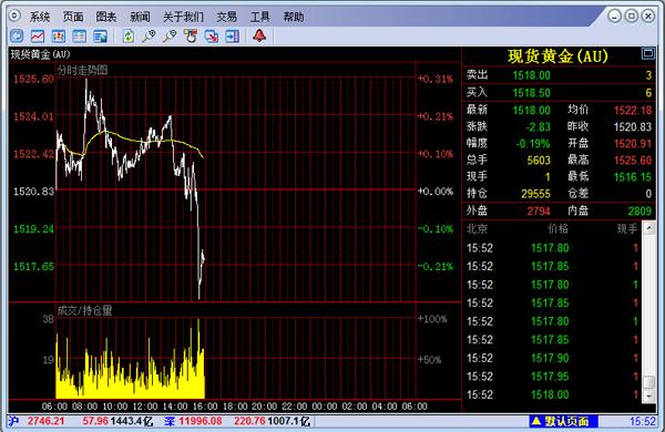 国际黄金交易软件_现货黄金交易软件