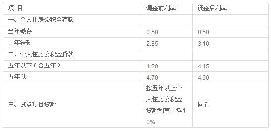 住房公积金存贷款利率表