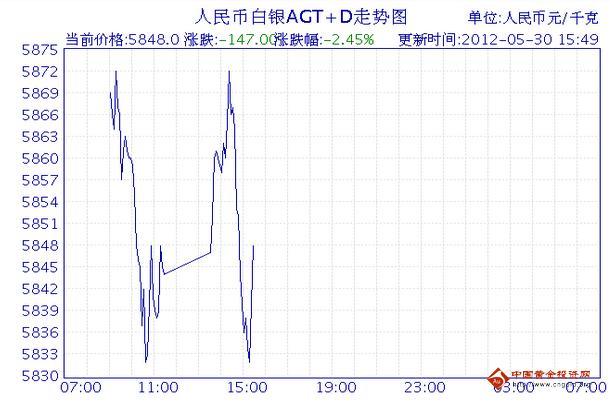 白银t+d走势图(2012.02.14小时图)