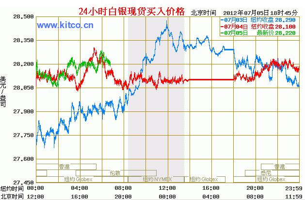 国际白银走势图(2012.02.23小时图)