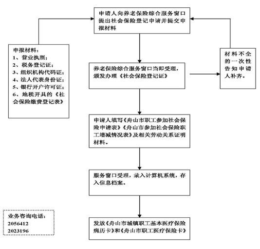 成都医疗保险   职工,居民医疗保险,大病医保   成都社...