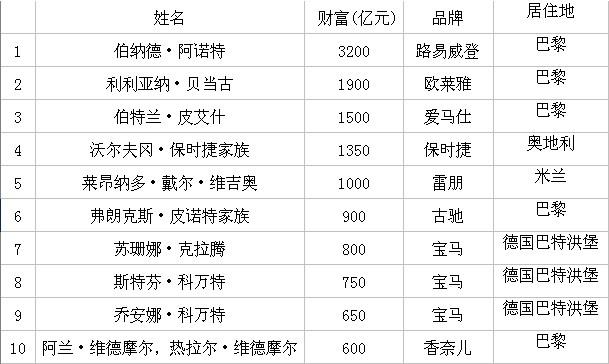2013年胡润全球奢侈品富豪榜出炉