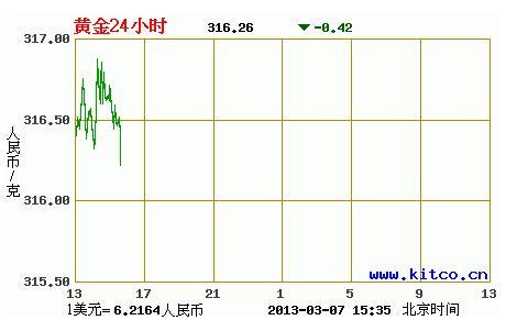 18k黄金呈冲高回落走势(3月7日)