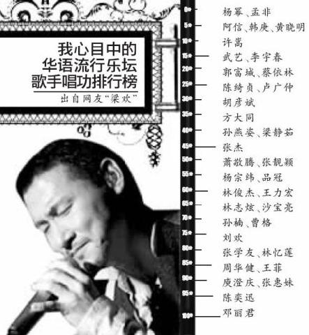 明星唱功排行引网友热议 张学友不敌陈奕迅 杨幂0分