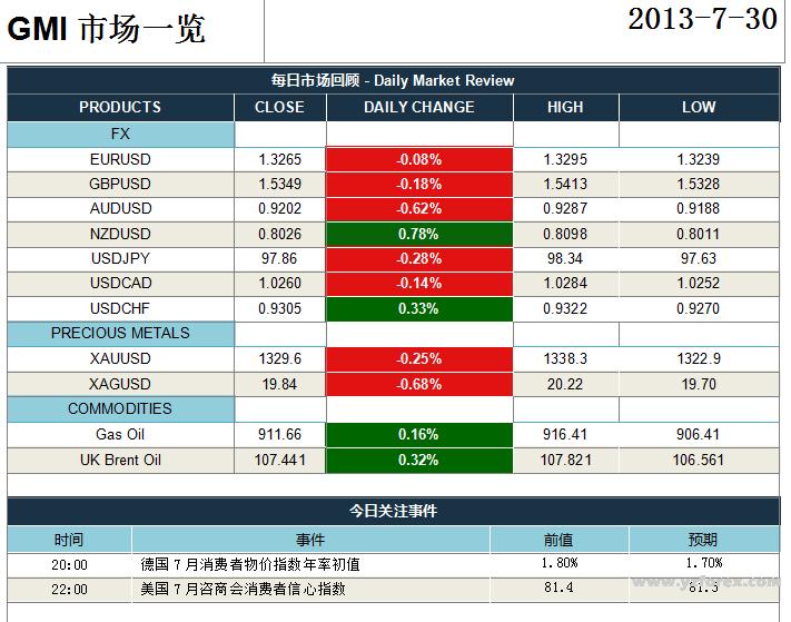 GMI:全球三大央行利率决