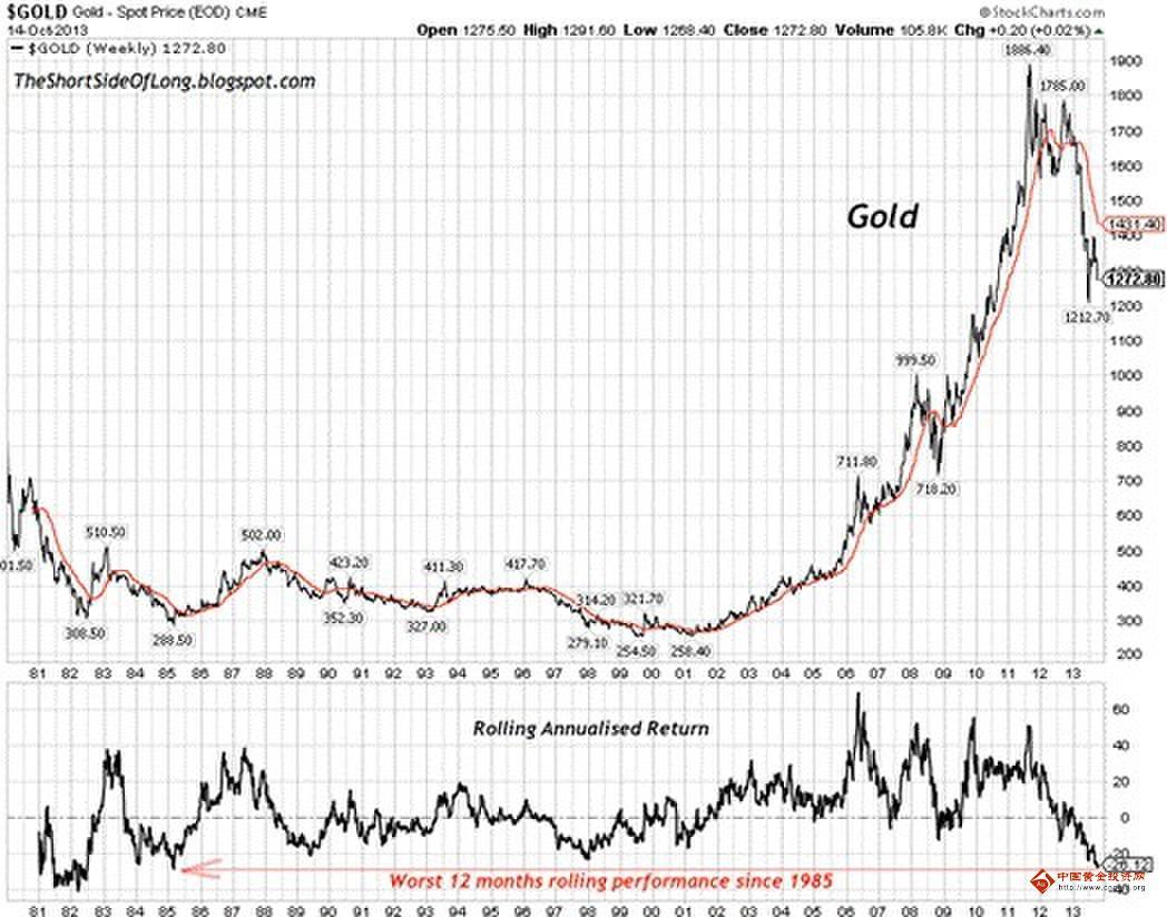 近一年黄金价格走