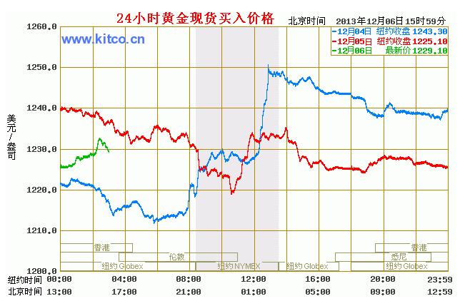 国际金价走势图今日最新参考(12月6日)