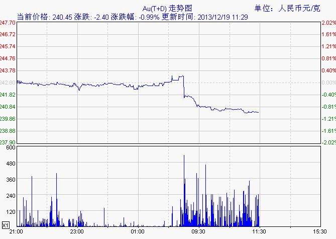 美聯儲縮減QE成真 上交所黃金td應聲下跌