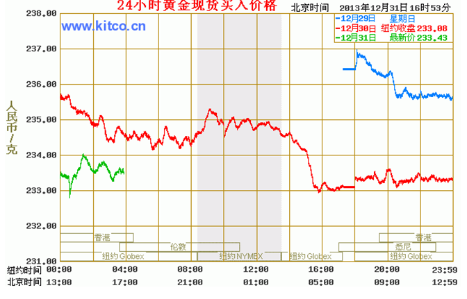 黄金价格今天多少一克 晚间走势该如何发展
