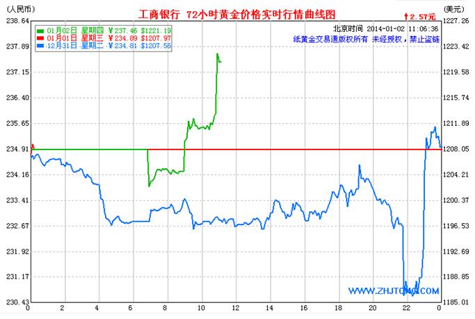 纸黄金价格仍有继续向下回落的可能