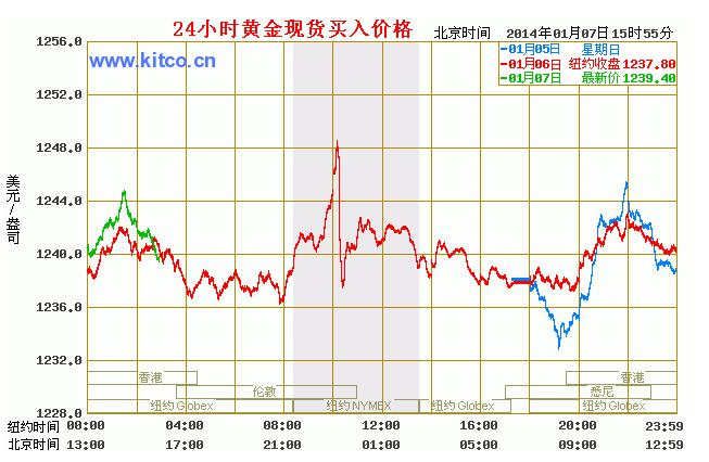 今天黄金价格是多少 反复震荡待非农指引
