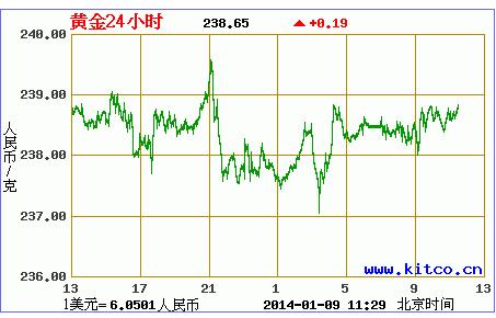 美国数据意外强劲 黄金价格还会涨吗