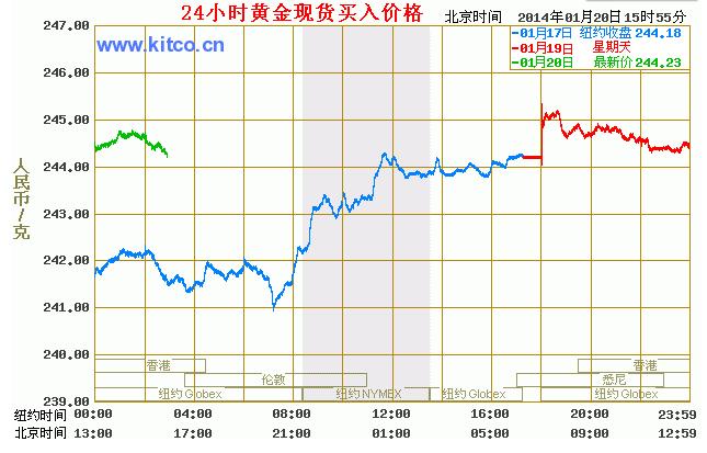 今日黄金价格多少钱一克 本周走势或再探新高