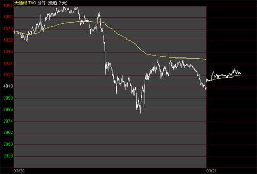 白银价格跟随金价下跌 无强力支撑银价或持续下滑