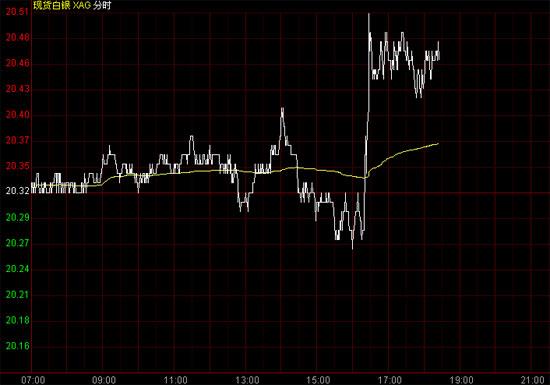 白银价格消化美联储言论影响 日内银价有望小幅反弹