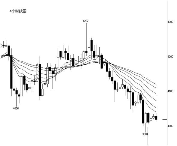市场风平浪静,白银弱势整理