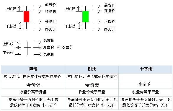 紙黃金k線圖基礎知識