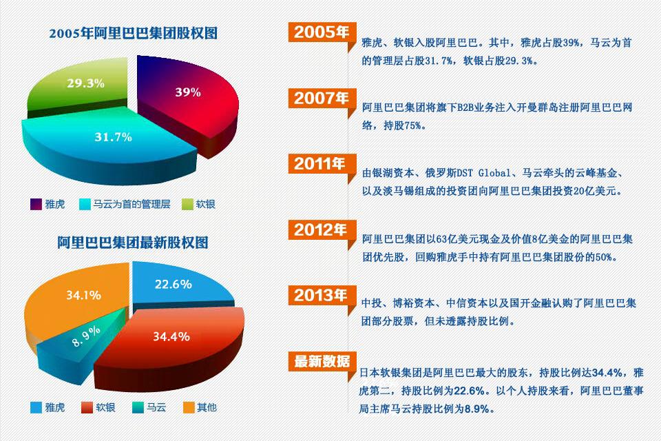 阿里巴巴股权结构曝光 马云持股比例达8.9%