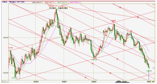 黄金价格空方下黑手 恐将重回去年低点
