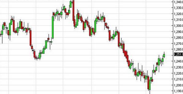 今日金价还有一跌 黄金价格防全面崩盘