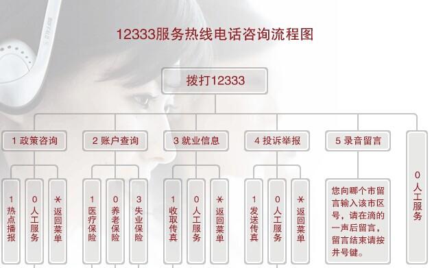 12333社保查询网_社保网上办事大厅_社会保障网—金投保险网