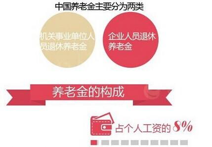 社保养老金计算方法_社保退休金计算方法—金投保险网