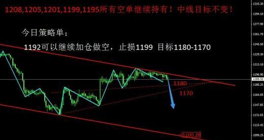 黄金价格才刚刚跌 大熊线路图浮出水面