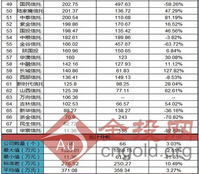 信托人均收入排名_上海各区人均收入排名