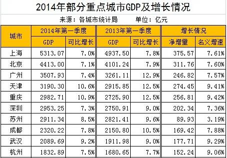 2014城市GDP排名_2014GDP城市排名_2014年城市GDP排名-金投外汇