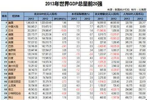 四川gdp排行_2018世界各国gdp排行