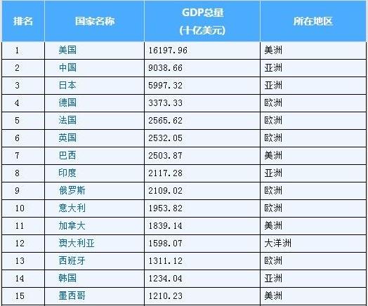 2019德国经济排名情况_广东gdp排名 2019各国gdp排名