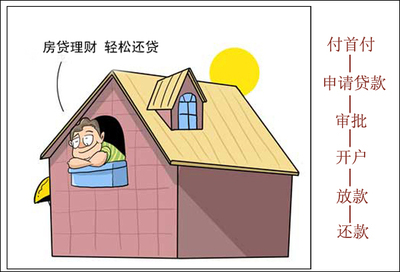 房屋按揭贷款_房屋按揭贷款计算-金投贷款网