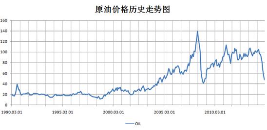 原油历史价格走势图