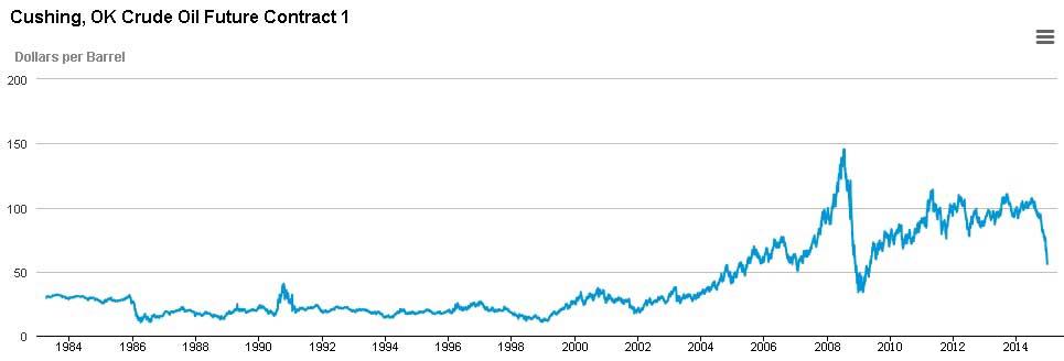 原油价格受制于美国不断
