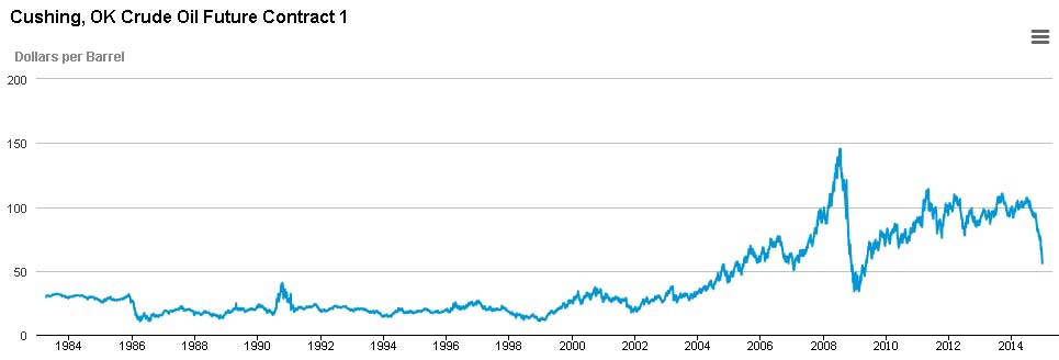 原油价格历史走势图