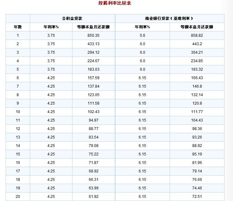 2009年住房公积金贷款利率是多少?