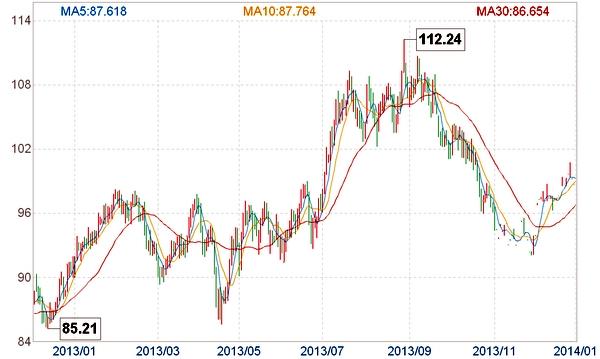 原油指数CONC和原油价格的区别
