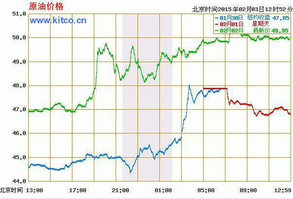 今日国际原油价格走势图