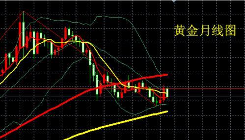 下周金价走势预测 黄金价格反弹没结束