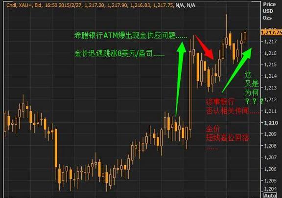 黄金价格弱势又见了 下周能否继续扫损