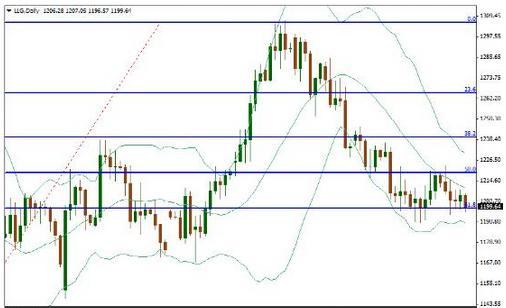黄金价格暴露关键隐患 三月跌势或将开启