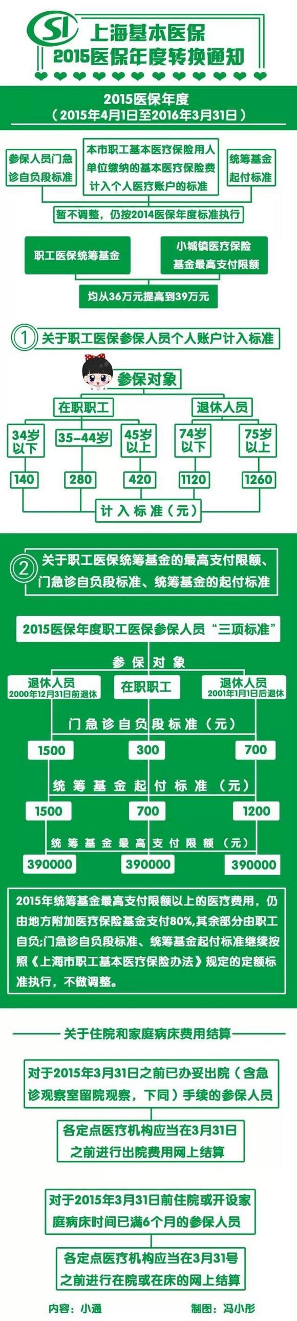 2015年上海市医保额度提升
