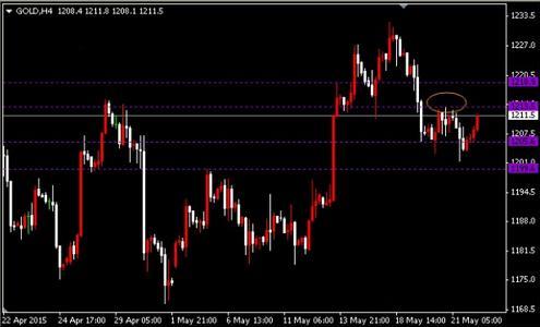 今晚金价扭转局势 黄金价格可以放心多